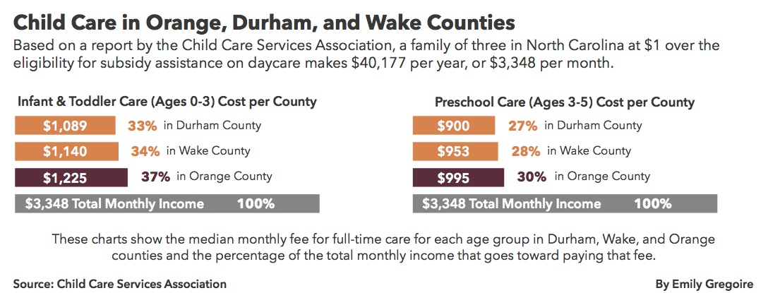 Day Care: A High Cost to Bear – Southern Neighbor