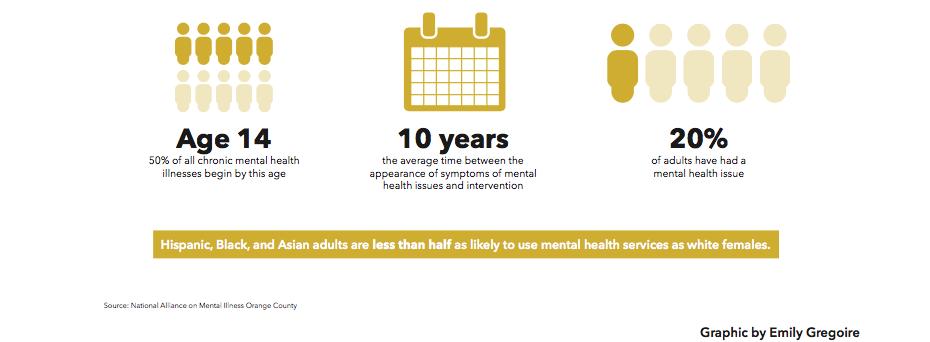 Orange County S Mental Health Care Gap Southern Neighbor